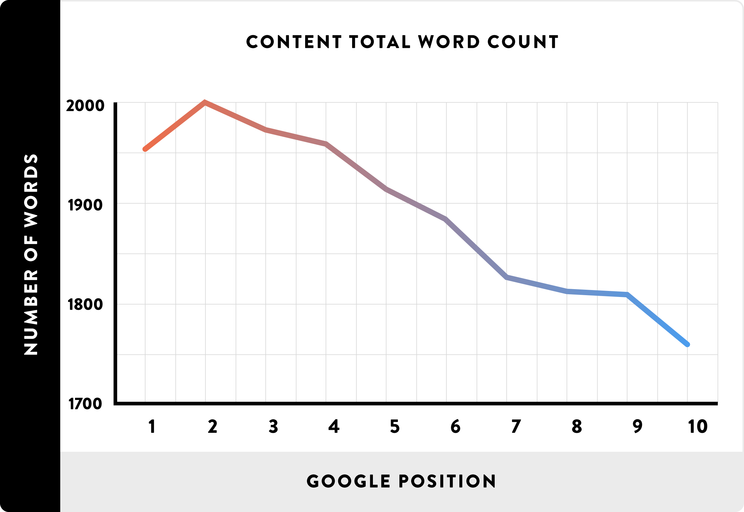 02_Content Total Word Count_line