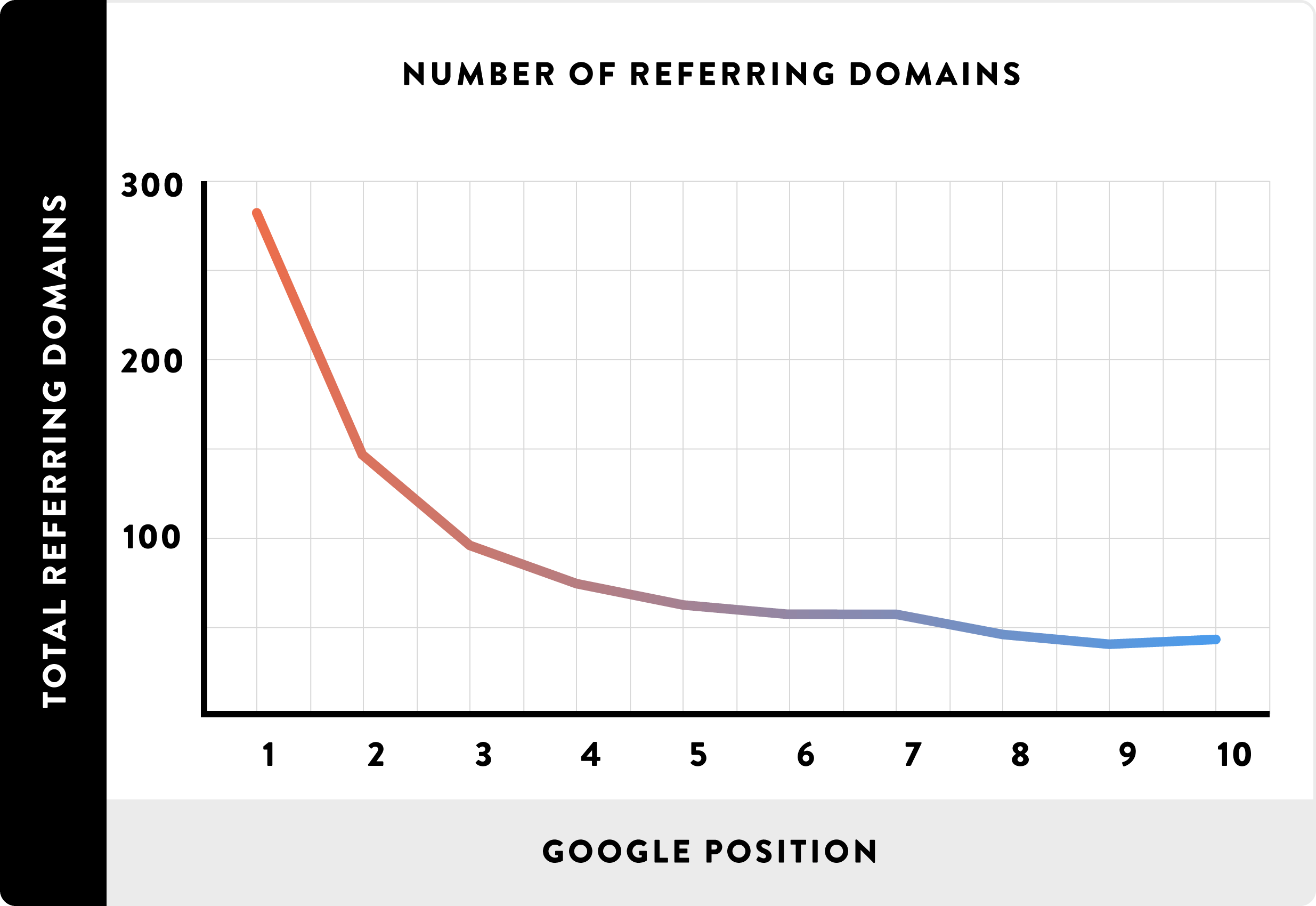 05_Number of Referring Domains_line