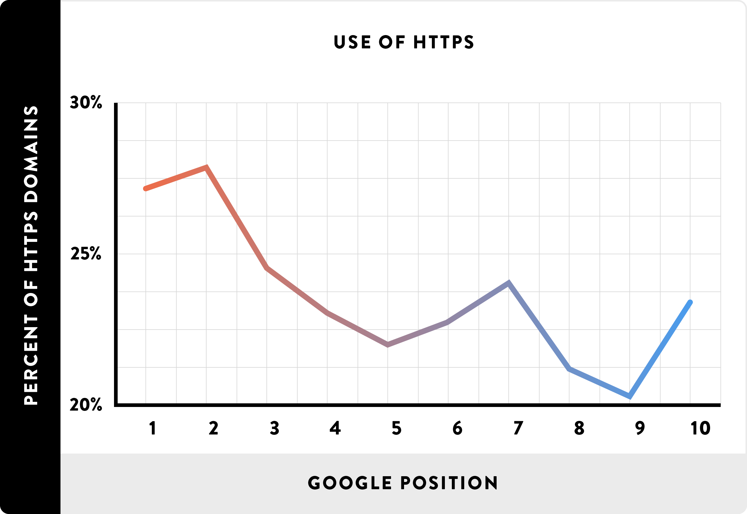 Use of HTTPS_line