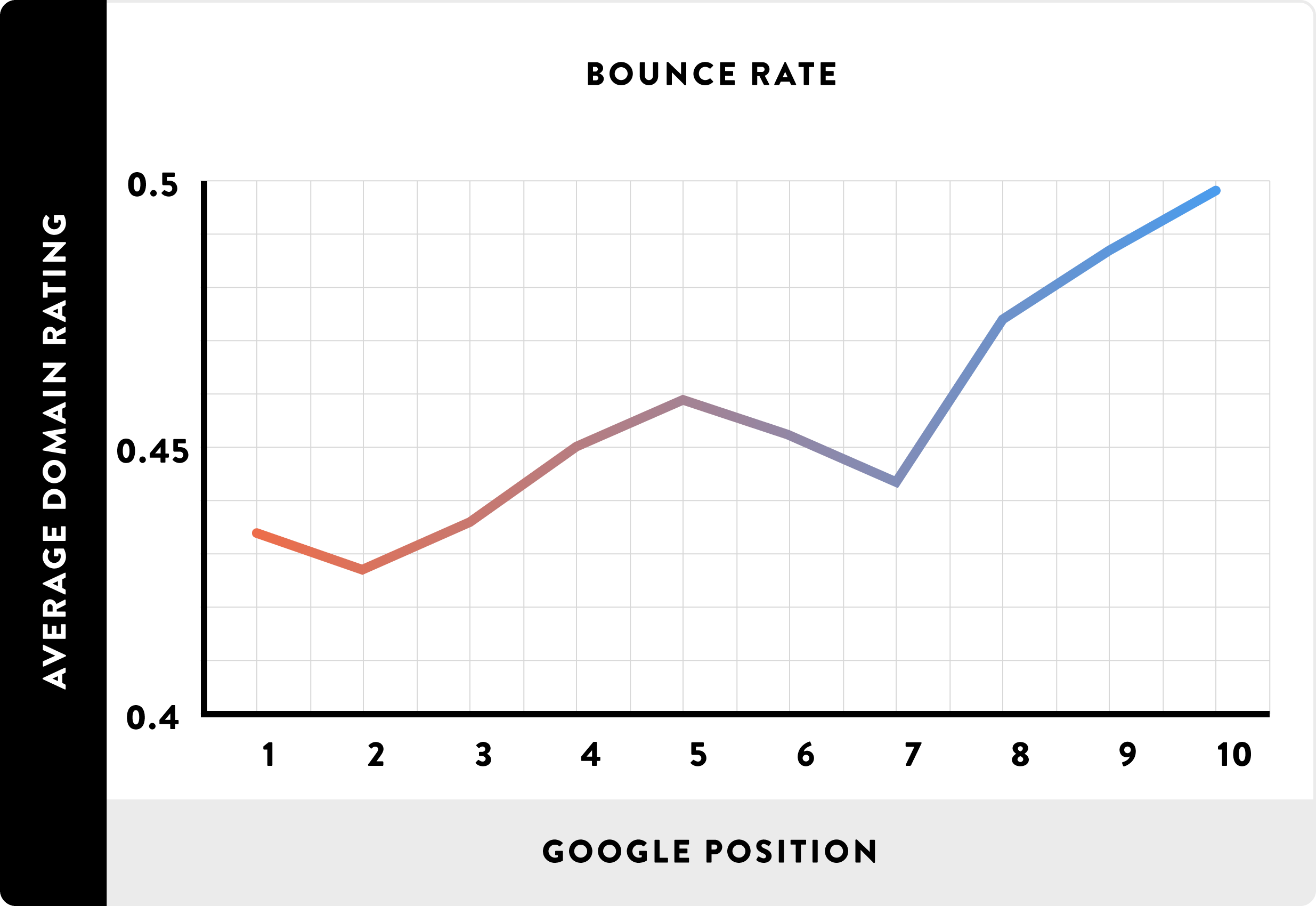 Bounce-Rate_line